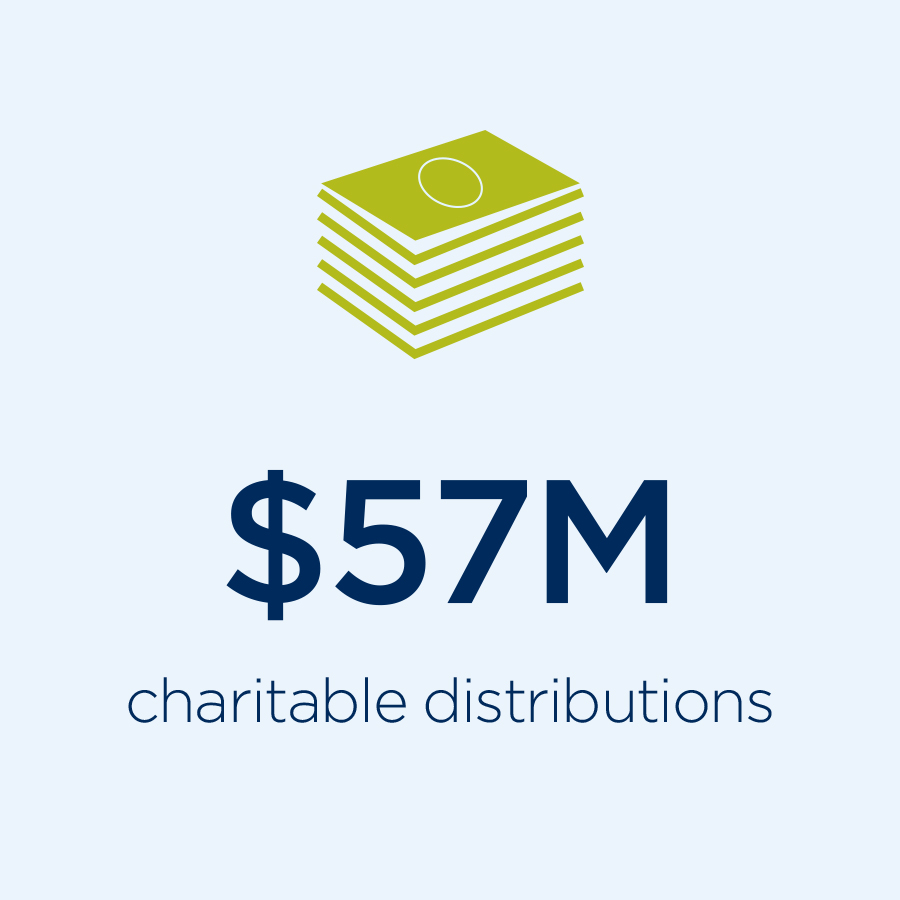 Charitable Contributions Numbers