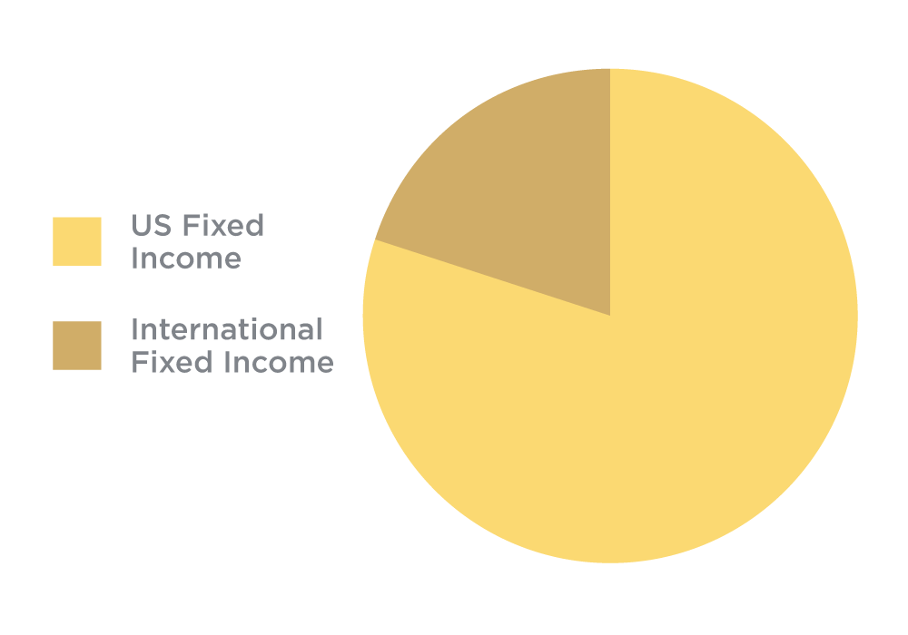 Fixed Income pie chart
